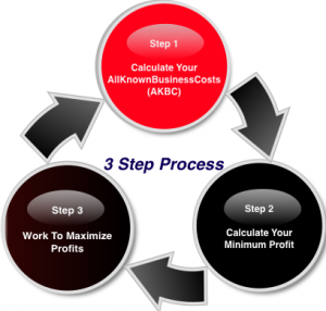 best business costing and maangement 3 step process