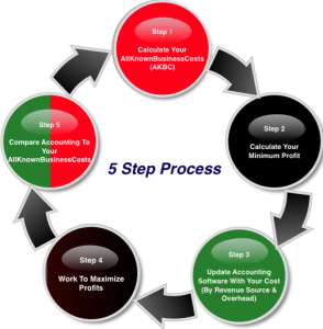 costing process of products and services This value engineering and cost analysis process involves managing costs and  risks  us to excel in product life cycle cost reduction and cost analysis services.